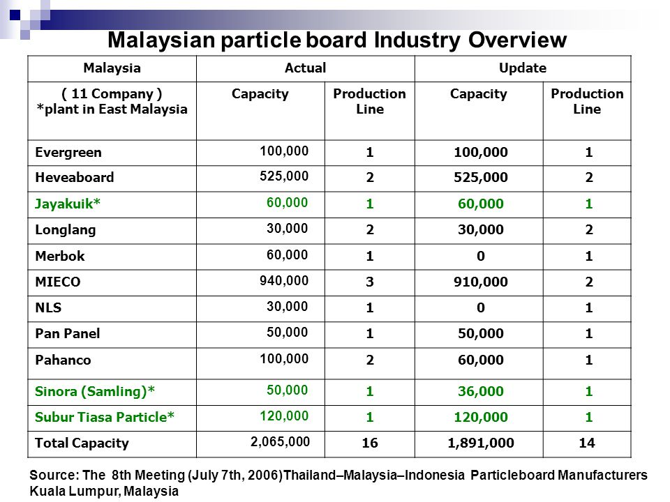 Justification The tropical forest will be disappearing at the rate of 15-20 million ha/year All wood industries in Malaysia is getting a serious problem on getting the raw materials.