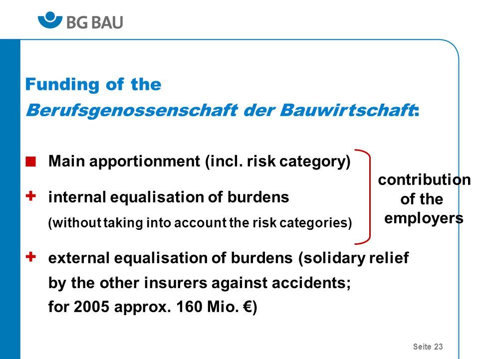 Seite 23 Funding of the Berufsgenossenschaft der Bauwirtschaft: Main apportionment (incl. risk category) + internal equalisation of burdens (without t