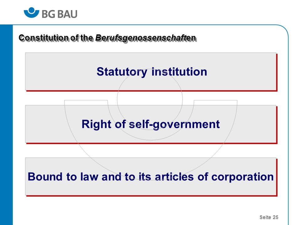 Seite 25 Right of self-government Statutory institution Constitution of the Berufsgenossenschaften Bound to law and to its articles of corporation