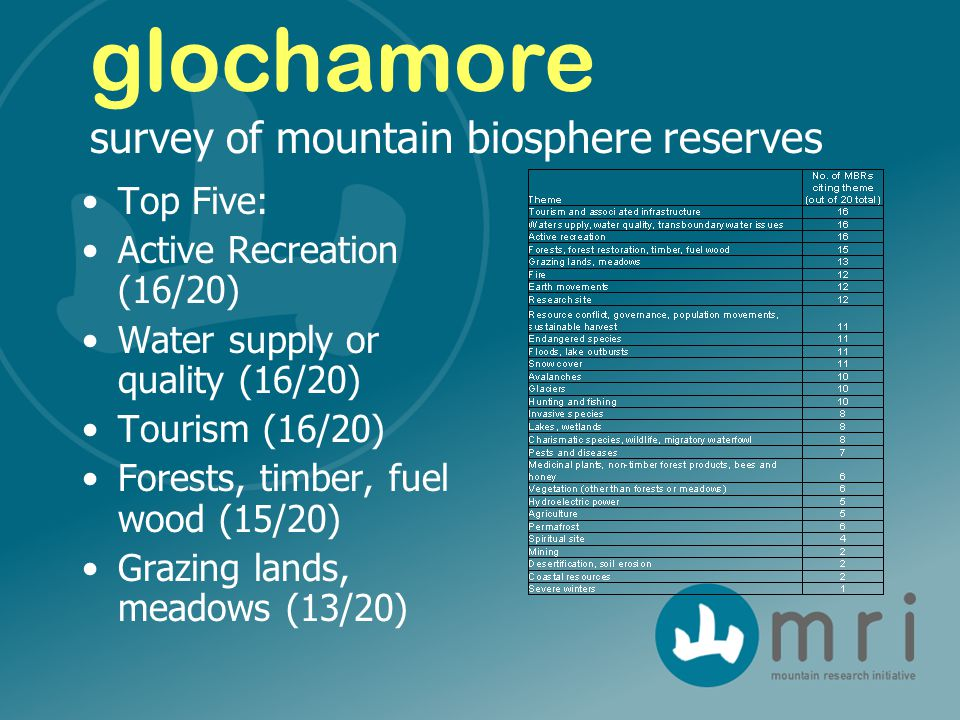Top Five: Active Recreation (16/20) Water supply or quality (16/20) Tourism (16/20) Forests, timber, fuel wood (15/20) Grazing lands, meadows (13/20) glochamore survey of mountain biosphere reserves