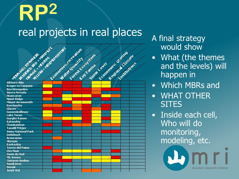 RP 2 real projects in real places A final strategy would show What (the themes and the levels) will happen in Which MBRs and WHAT OTHER SITES Inside each cell, Who will do monitoring, modeling, etc.