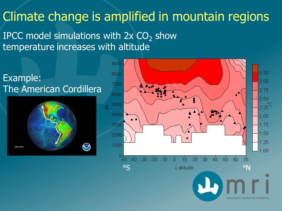 IPCC model simulations with 2x CO 2 show temperature increases with altitude °N°S Climate change is amplified in mountain regions Example: The American Cordillera