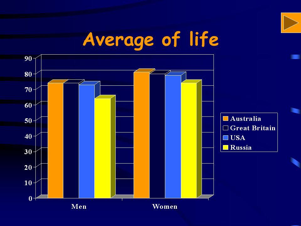 Average of life