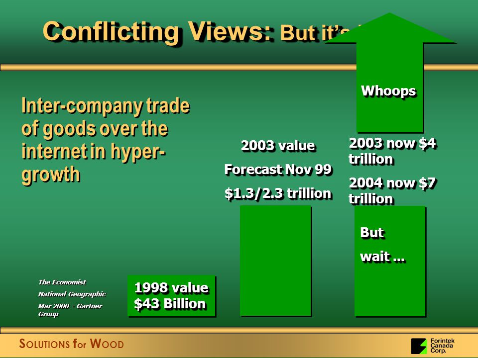 S OLUTIONS f or W OOD 1998 value $43 Billion 2003 value Forecast Nov 99 $1.3/2.3 trillion 2003 value Forecast Nov 99 $1.3/2.3 trillion The Economist National Geographic Mar 2000 - Gartner Group Conflicting Views: But it's huge Inter-company trade of goods over the internet in hyper- growth 2003 now $4 trillion 2004 now $7 trillion 2003 now $4 trillion 2004 now $7 trillion WhoopsWhoops But wait...