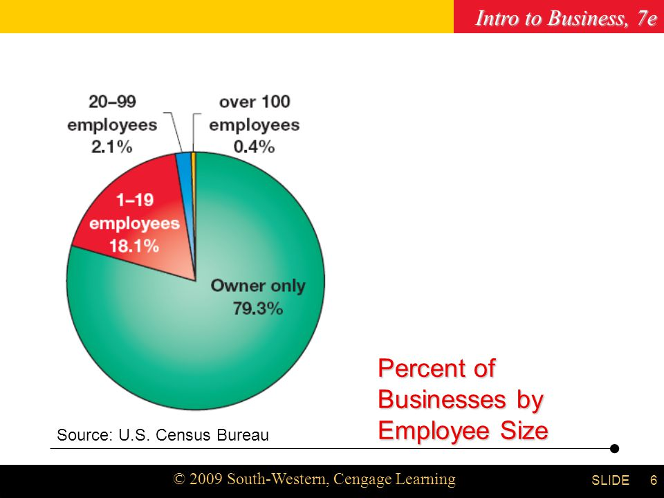 Intro to Business, 7e © 2009 South-Western, Cengage Learning SLIDE Chapter 5 6 Source: U.S. Census Bureau Percent of Businesses by Employee Size