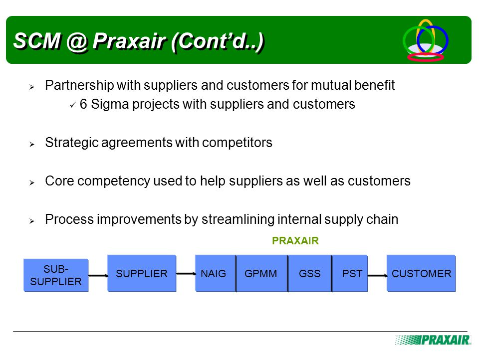 SCM @ Praxair (Cont'd..)  Partnership with suppliers and customers for mutual benefit 6 Sigma projects with suppliers and customers  Strategic agreements with competitors  Core competency used to help suppliers as well as customers  Process improvements by streamlining internal supply chain NAIG GPMM GSS PST SUB- SUPPLIER SUPPLIER PRAXAIR CUSTOMER