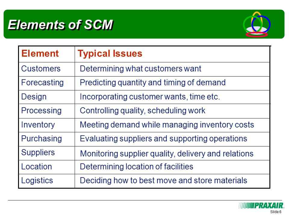 Elements of SCM Slide 6 Deciding how to best move and store materialsLogistics Determining location of facilitiesLocation Suppliers Evaluating suppliers and supporting operationsPurchasing Meeting demand while managing inventory costsInventory Controlling quality, scheduling workProcessing Incorporating customer wants, time etc.Design Predicting quantity and timing of demandForecasting Determining what customers wantCustomers Typical IssuesElement Monitoring supplier quality, delivery and relations