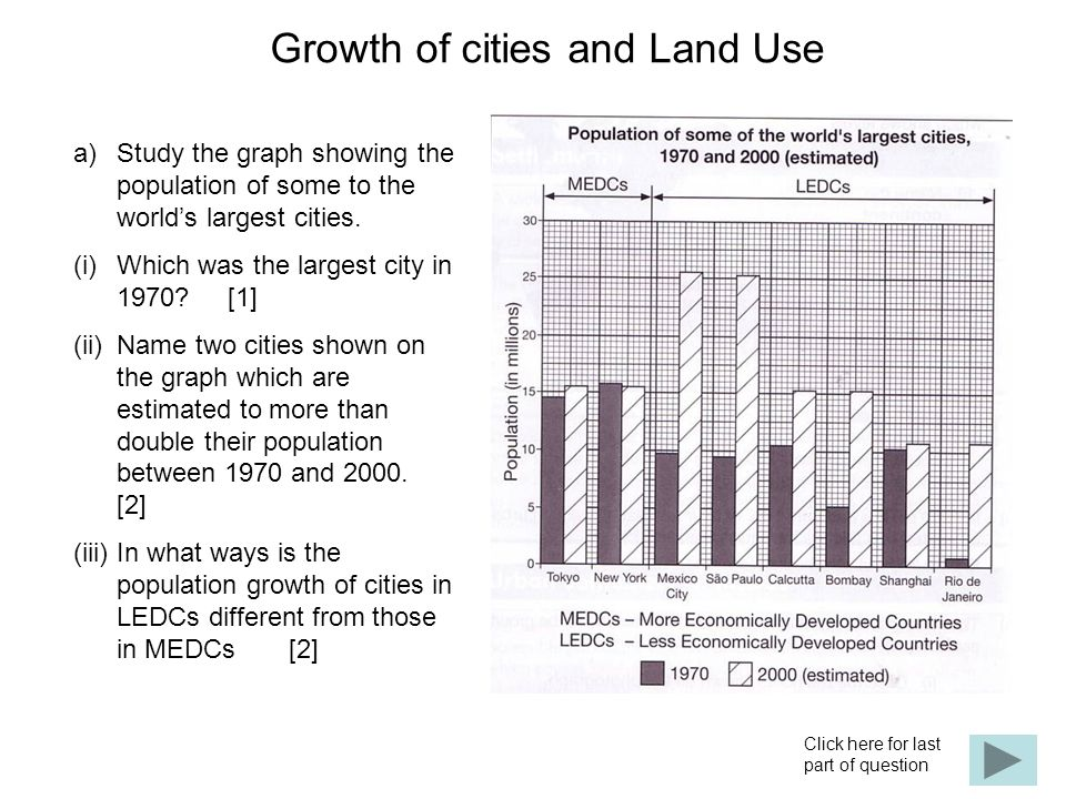 Growth of cities and Land Use a)Study the graph showing the population of some to the world's largest cities.