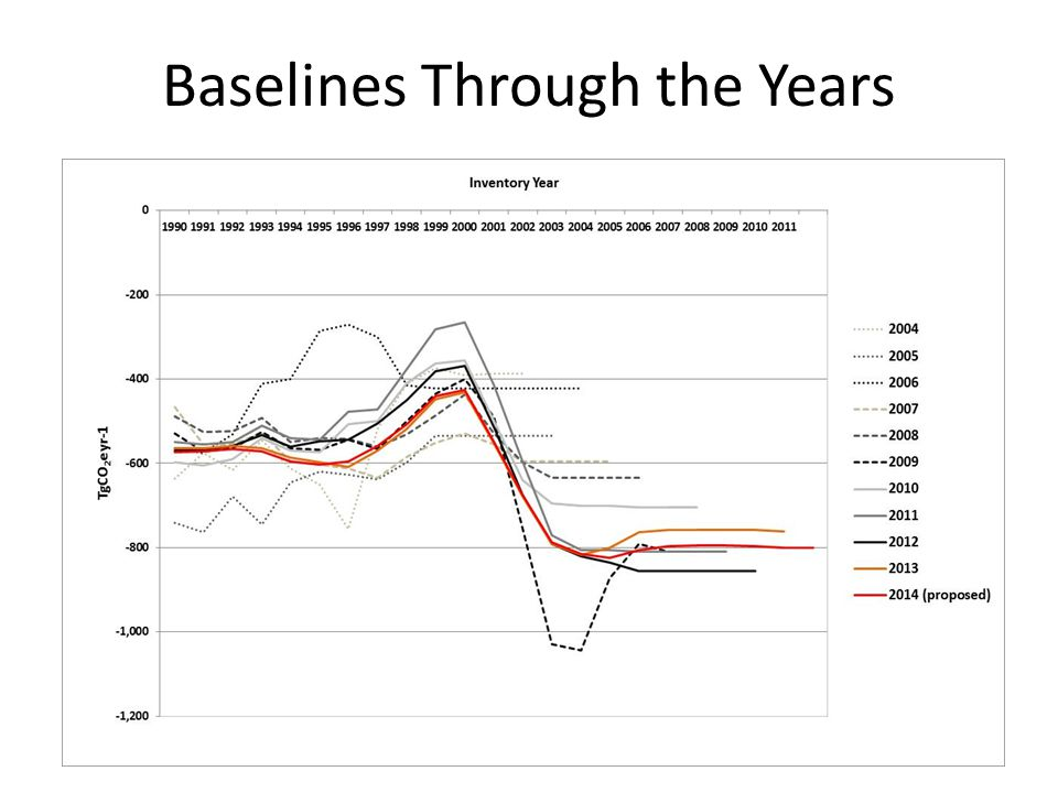 Baselines Through the Years