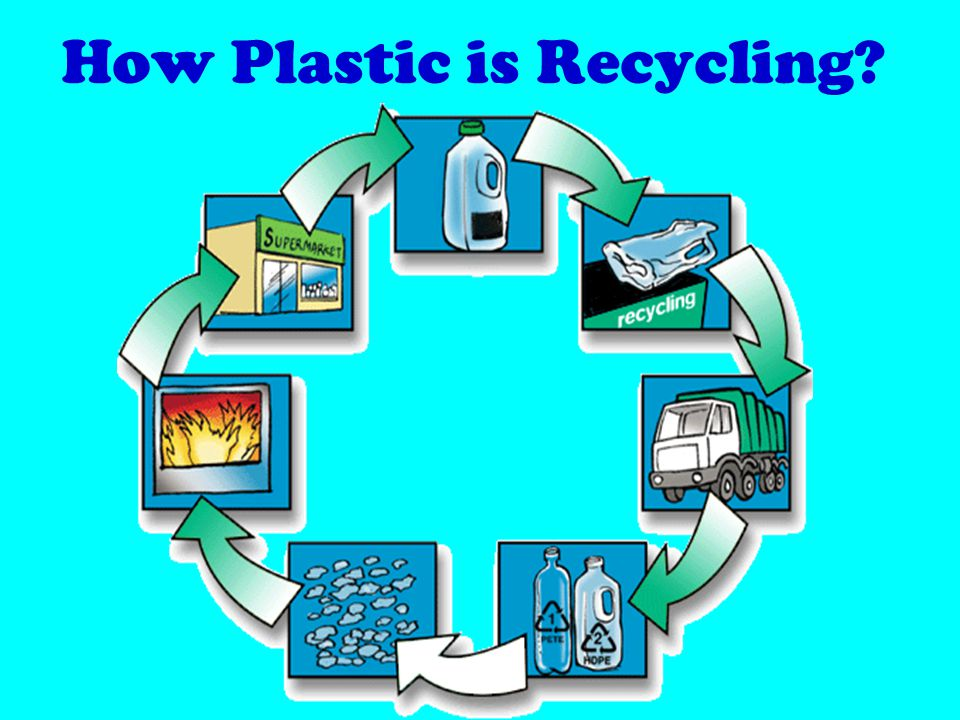 How Plastic is Recycling