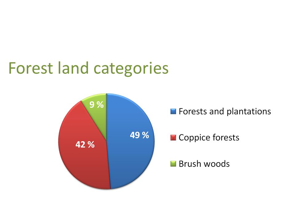 Forest land categories