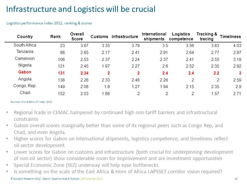 15 Infrastructure and Logistics will be crucial Sources: World Bank LPI Index, 2012. Regional trade in CEMAC hampered by continued high non-tariff bar