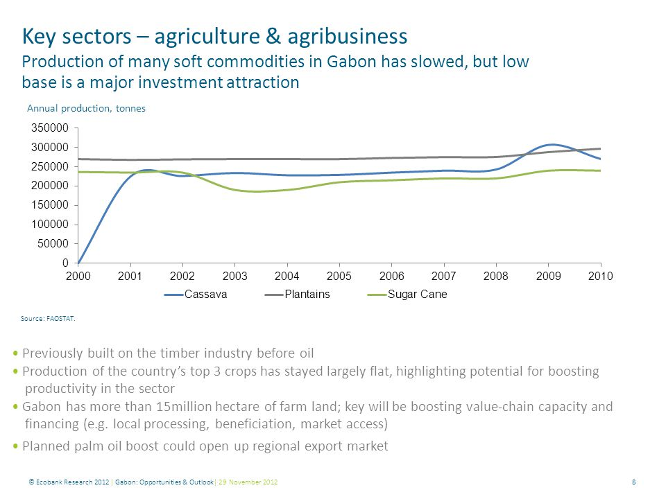 8 Key sectors – agriculture & agribusiness Production of many soft commodities in Gabon has slowed, but low base is a major investment attraction Annu