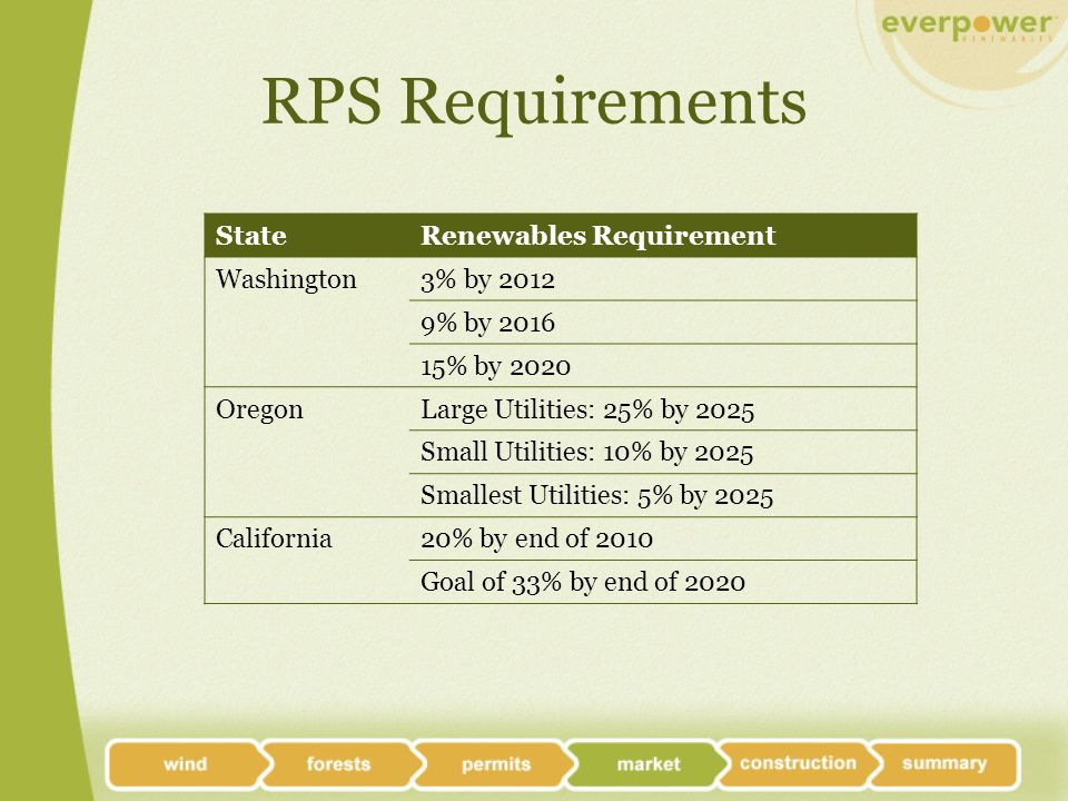 RPS Requirements StateRenewables Requirement Washington3% by 2012 9% by 2016 15% by 2020 OregonLarge Utilities: 25% by 2025 Small Utilities: 10% by 2025 Smallest Utilities: 5% by 2025 California20% by end of 2010 Goal of 33% by end of 2020