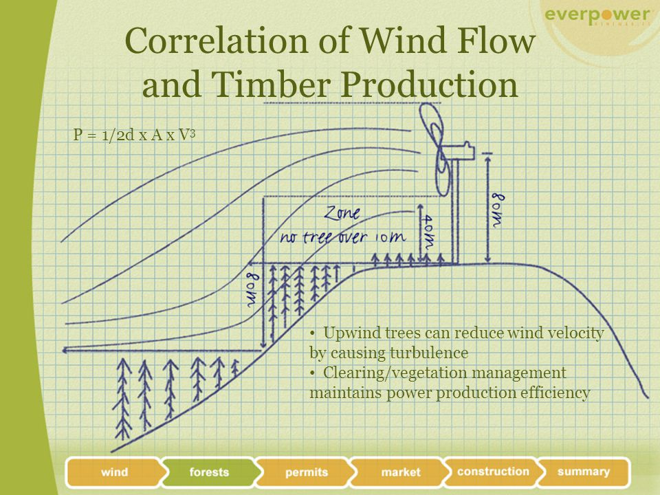 Correlation of Wind Flow and Timber Production P = 1/2d x A x V 3 Upwind trees can reduce wind velocity by causing turbulence Clearing/vegetation management maintains power production efficiency
