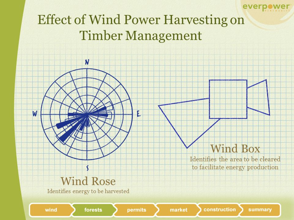 Wind Box Estimate Each Turbine Site: Construction area 2 acres – already cleared for turbine installation Wind flow clearing area 0 acres  12.5 acres (depending on topography)