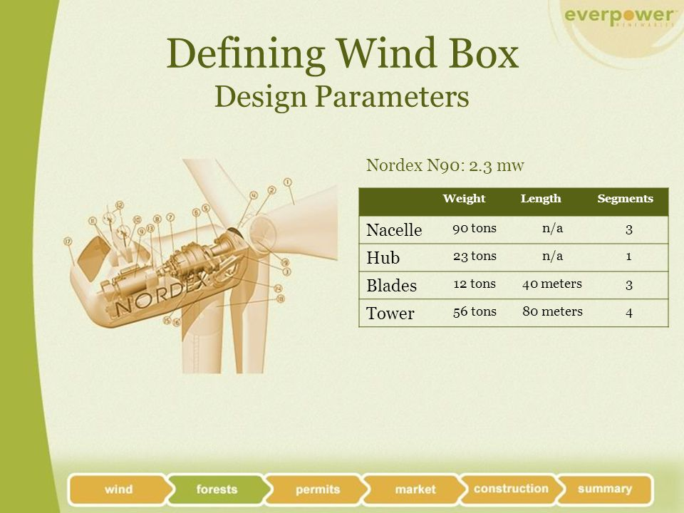 Defining Wind Box Design Parameters WeightLengthSegments Nacelle 90 tonsn/a3 Hub 23 tonsn/a1 Blades 12 tons40 meters3 Tower 56 tons80 meters4 Nordex N90: 2.3 mw