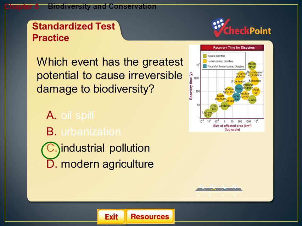 1.A 2.B 3.C 4.D Biodiversity and Conservation Chapter 5 Standardized Test Practice Which event has the greatest potential to cause irreversible damage
