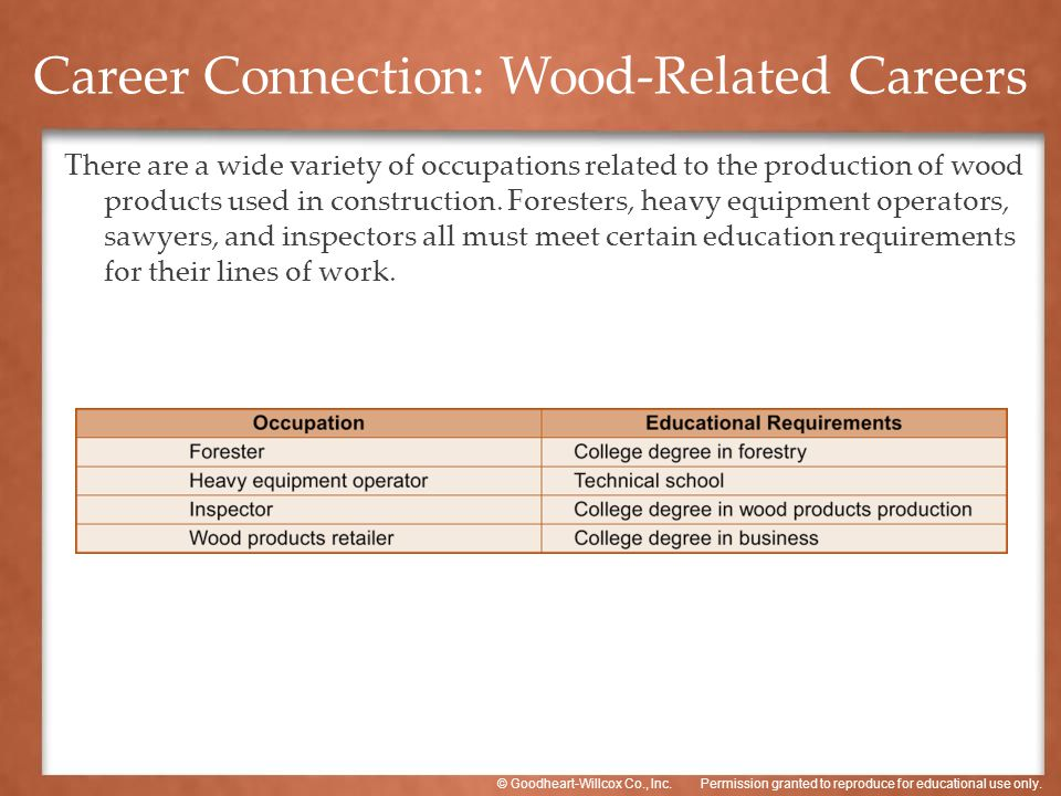 Permission granted to reproduce for educational use only.© Goodheart-Willcox Co., Inc. There are a wide variety of occupations related to the producti
