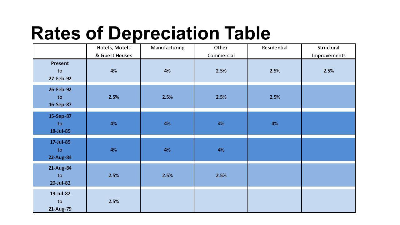 Rates of Depreciation Table