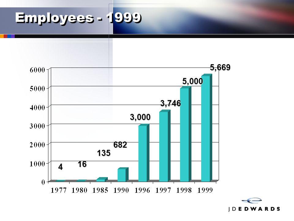Employees - 1999 4 16 135 682 3,000 3,746 5,000 5,669