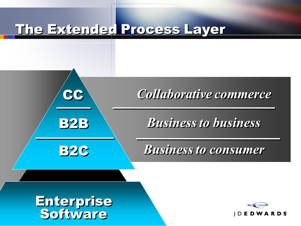 The Extended Process Layer CC B2B B2C Collaborative commerce Business to business Business to consumer Enterprise Software