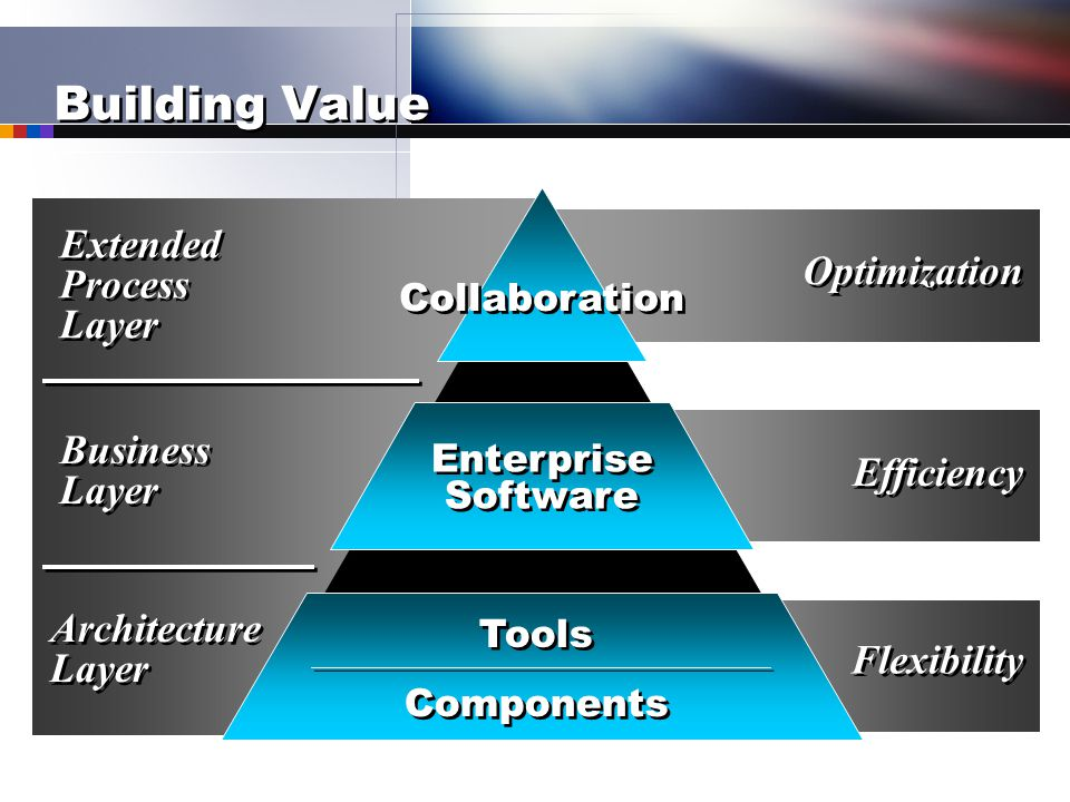 Building Value Tools Components Optimization Efficiency Flexibility Enterprise Software Collaboration Extended Process Layer Business Layer Architectu