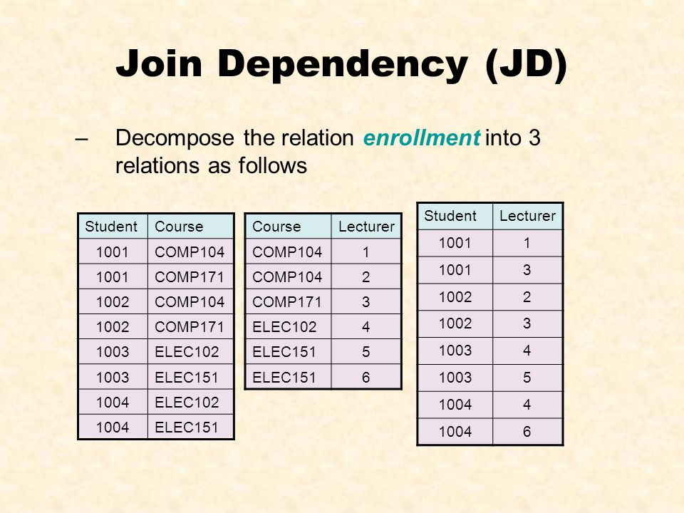 Join Dependency (JD) –Decompose the relation enrollment into 3 relations as follows CourseLecturer COMP1041 2 COMP1713 ELEC1024 ELEC1515 6 StudentLect