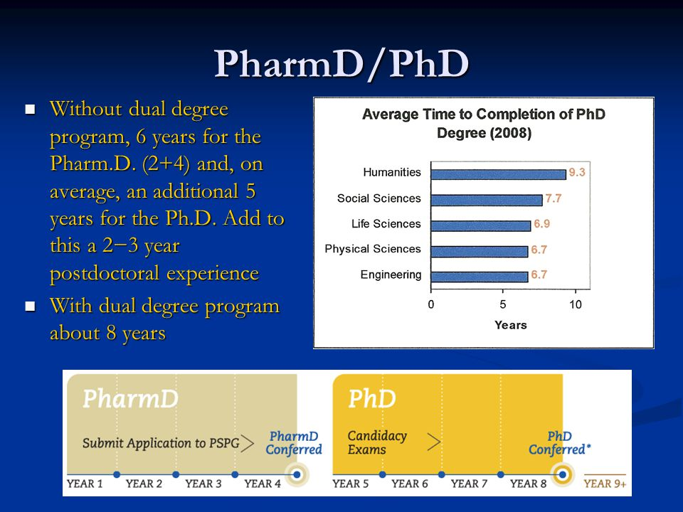 PharmD/PhD Without dual degree program, 6 years for the Pharm.D.