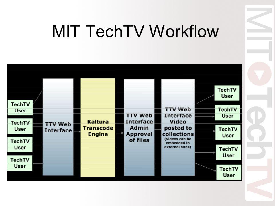 MIT TechTV Architecture