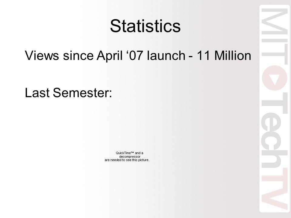 Statistics Views since April '07 launch - 11 Million Last Semester: