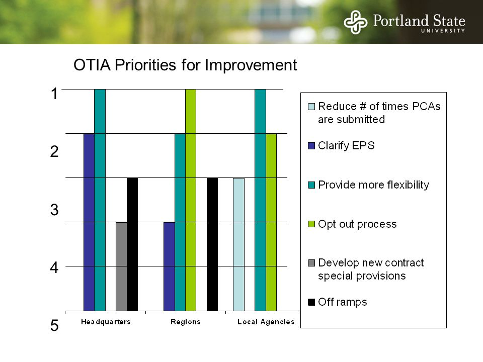 1234512345 OTIA Priorities for Improvement