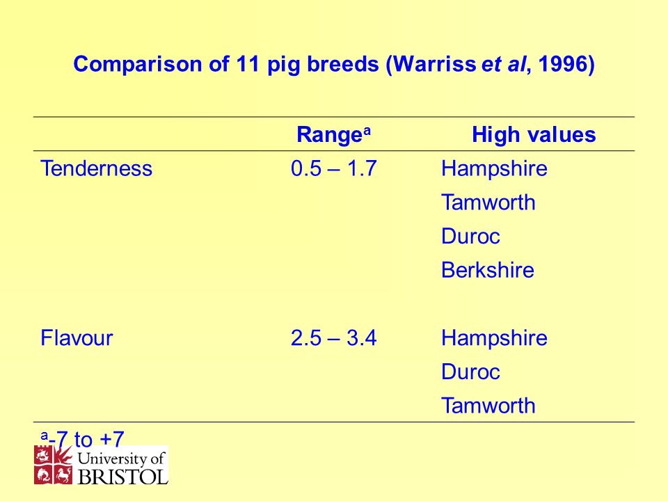 Comparison of 11 pig breeds (Warriss et al, 1996) Range a High values Tenderness0.5 – 1.7Hampshire Tamworth Duroc Berkshire Flavour2.5 – 3.4Hampshire Duroc Tamworth a -7 to +7