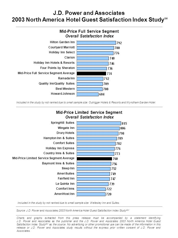 Source: J.D. Power and Associates 2003 North America Hotel Guest Satisfaction Index Study SM Charts and graphs extracted from this press release must