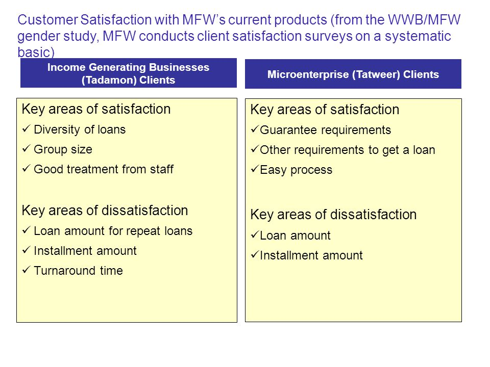 Customer Satisfaction with MFW's current products (from the WWB/MFW gender study, MFW conducts client satisfaction surveys on a systematic basic) Microenterprise (Tatweer) Clients Key areas of satisfaction Diversity of loans Group size Good treatment from staff Key areas of dissatisfaction Loan amount for repeat loans Installment amount Turnaround time Income Generating Businesses (Tadamon) Clients Key areas of satisfaction Guarantee requirements Other requirements to get a loan Easy process Key areas of dissatisfaction Loan amount Installment amount