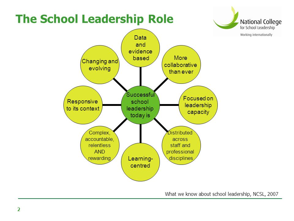 2 Successful school leadership today is Data and evidence based More collaborative than ever Focused on leadership capacity Distributed across staff a