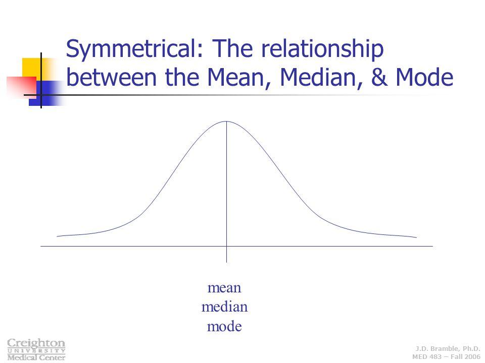 J.D. Bramble, Ph.D. MED 483 – Fall 2006 mean median mode Symmetrical: The relationship between the Mean, Median, & Mode