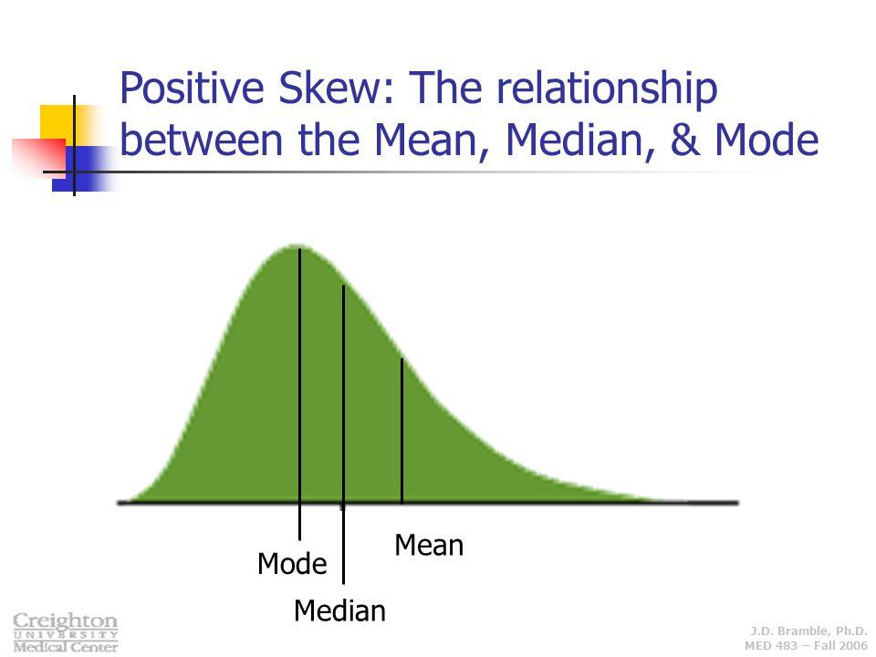 J.D. Bramble, Ph.D. MED 483 – Fall 2006 Mode Median Mean Positive Skew: The relationship between the Mean, Median, & Mode