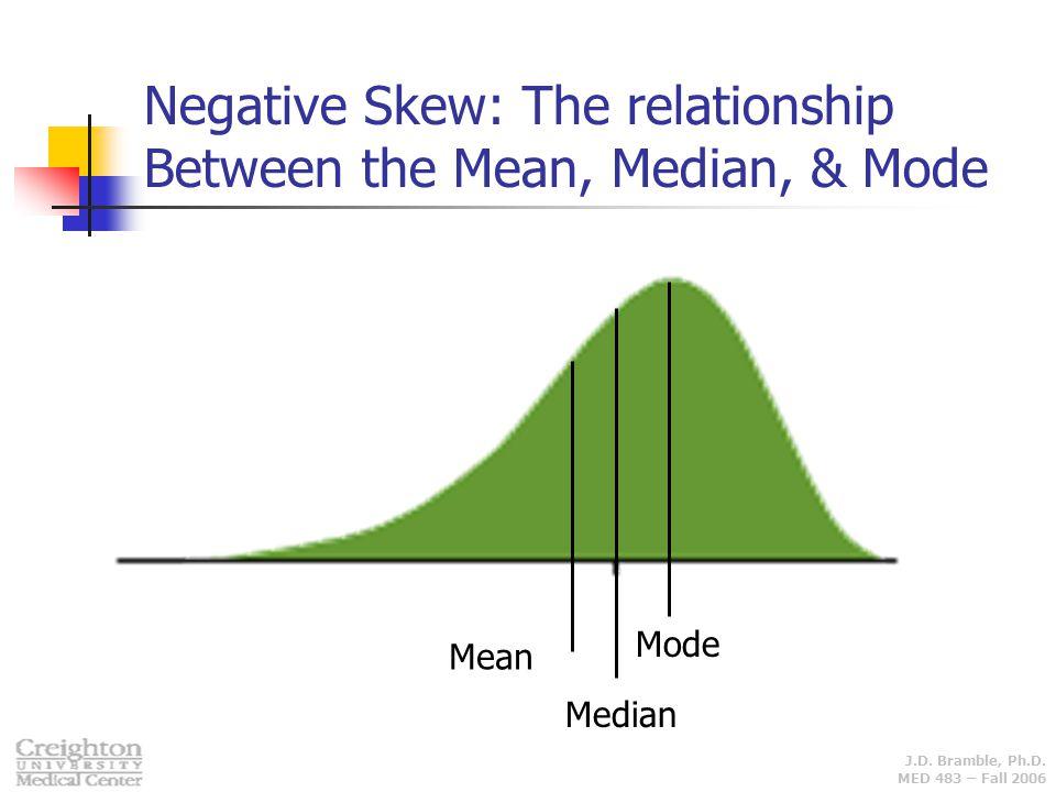 J.D. Bramble, Ph.D. MED 483 – Fall 2006 Mode Median Mean Negative Skew: The relationship Between the Mean, Median, & Mode
