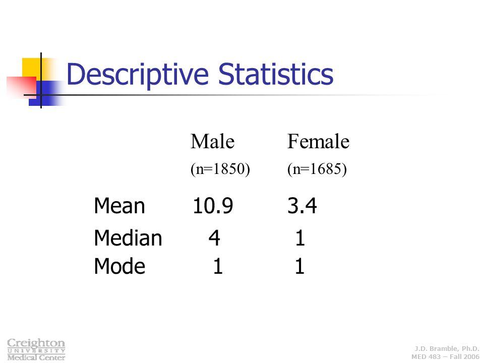 J.D. Bramble, Ph.D. MED 483 – Fall 2006 Descriptive Statistics MaleFemale (n=1850)(n=1685) Mean 10.93.4 Median 4 1 Mode 1 1