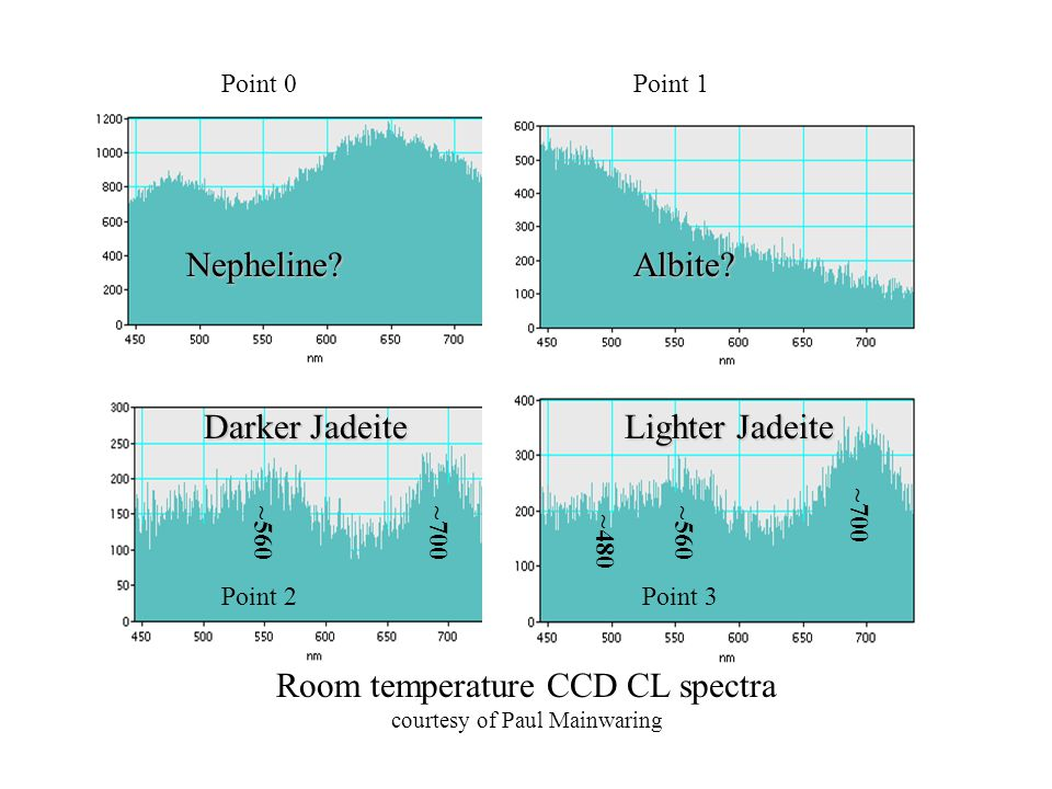 Point 0Point 1 Point 2Point 3 Room temperature CCD CL spectra courtesy of Paul Mainwaring Nepheline?Albite? Darker Jadeite Lighter Jadeite ~700 ~560 ~