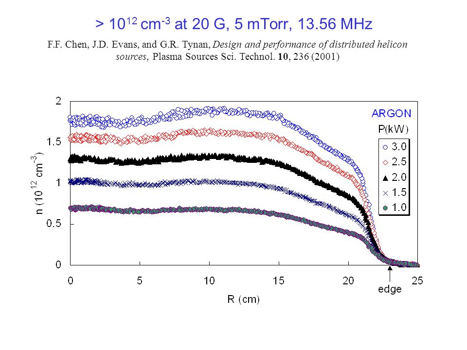 > 10 12 cm -3 at 20 G, 5 mTorr, 13.56 MHz F.F. Chen, J.D.