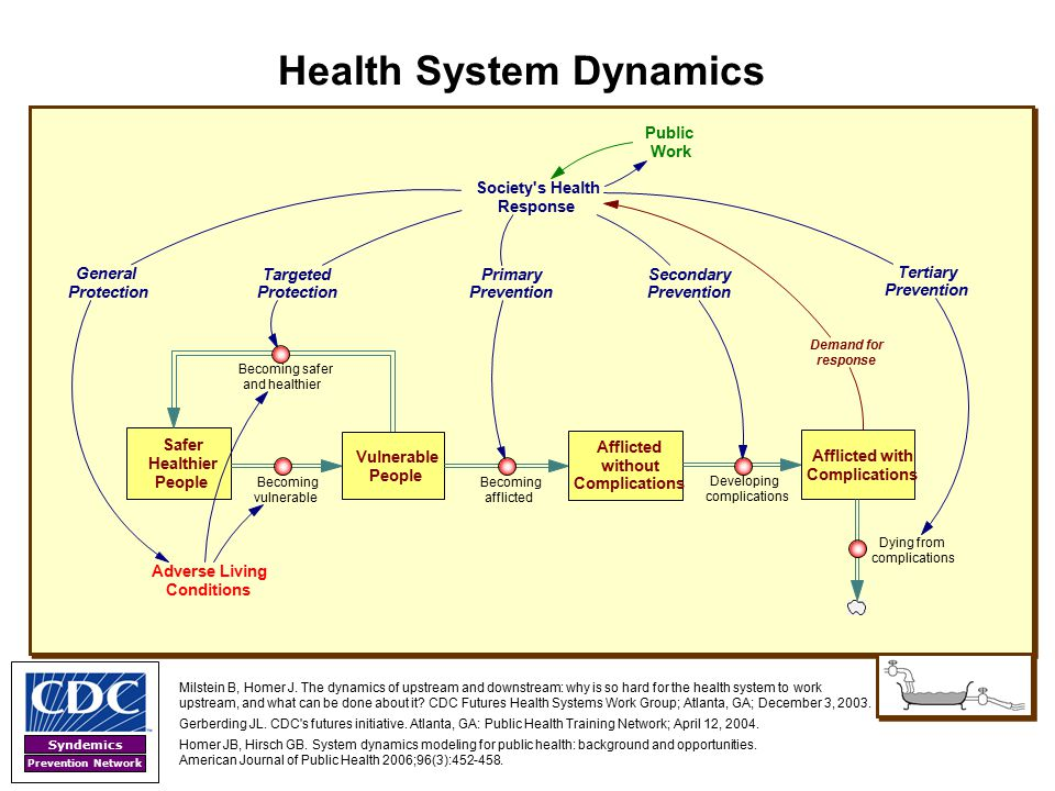 Syndemics Prevention Network Milstein B, Homer J. The dynamics of upstream and downstream: why is so hard for the health system to work upstream, and
