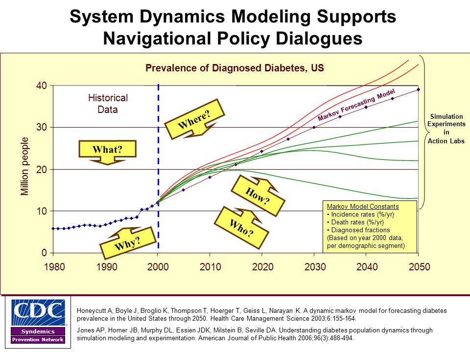 Syndemics Prevention Network System Dynamics Modeling Supports Navigational Policy Dialogues Prevalence of Diagnosed Diabetes, US 0 10 20 30 40 198019