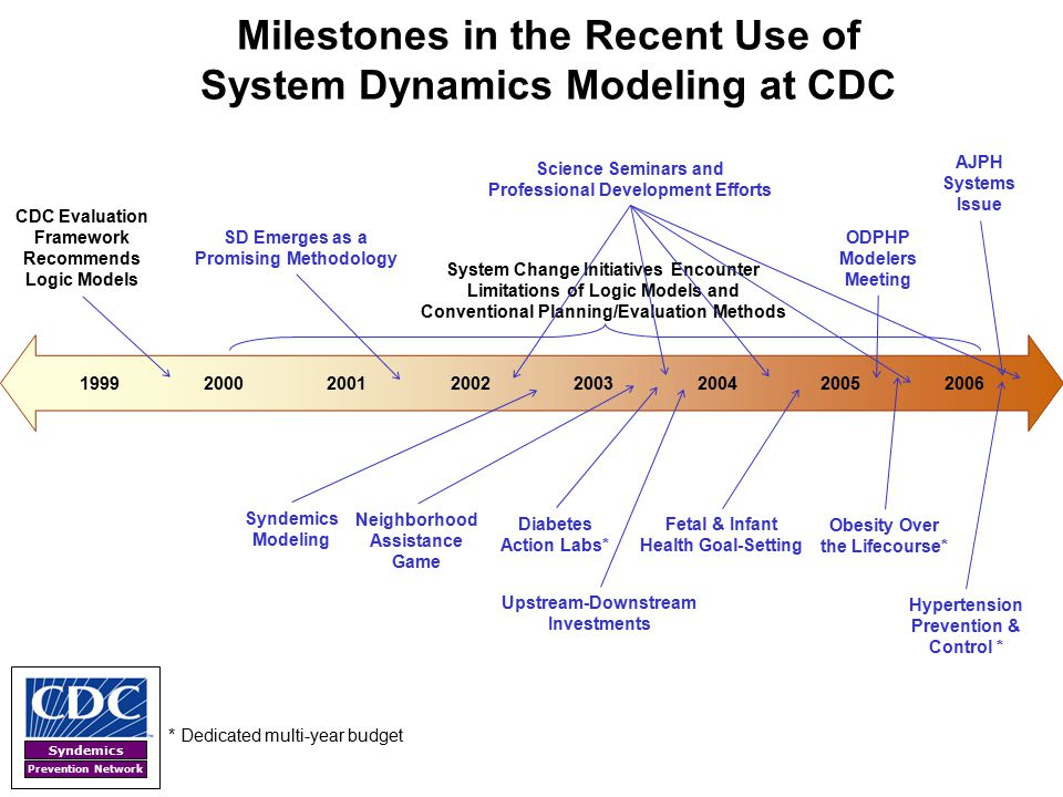 Syndemics Prevention Network 1999200020012002200320042005 System Change Initiatives Encounter Limitations of Logic Models and Conventional Planning/Ev