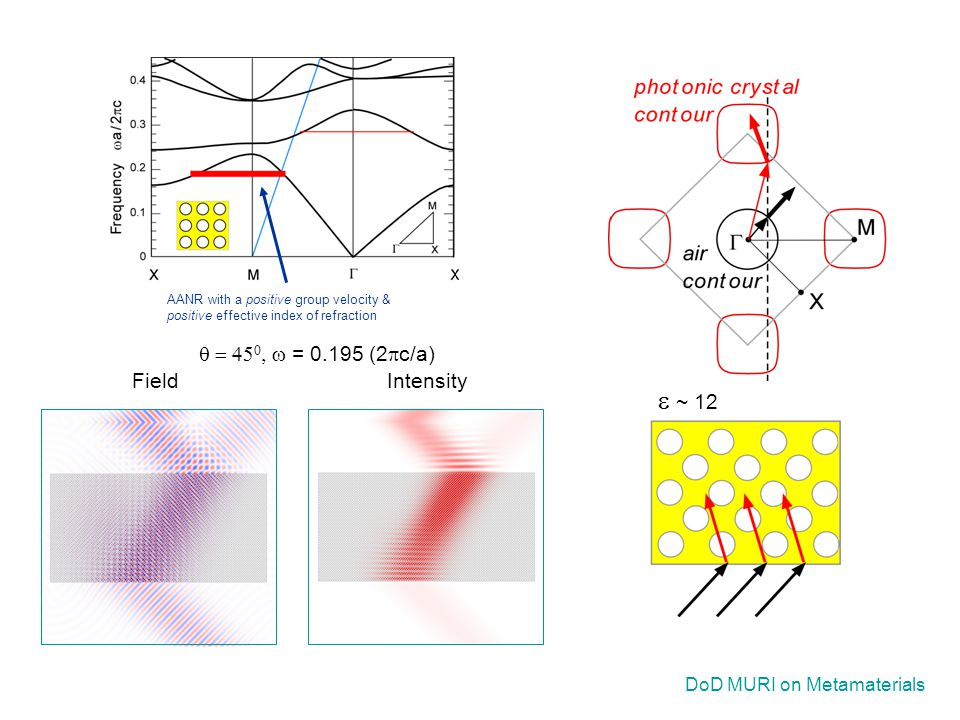 DoD MURI on Metamaterials AANR with a positive group velocity & positive effective index of refraction FieldIntensity    = 0.195 (2  c/a)  ~ 12