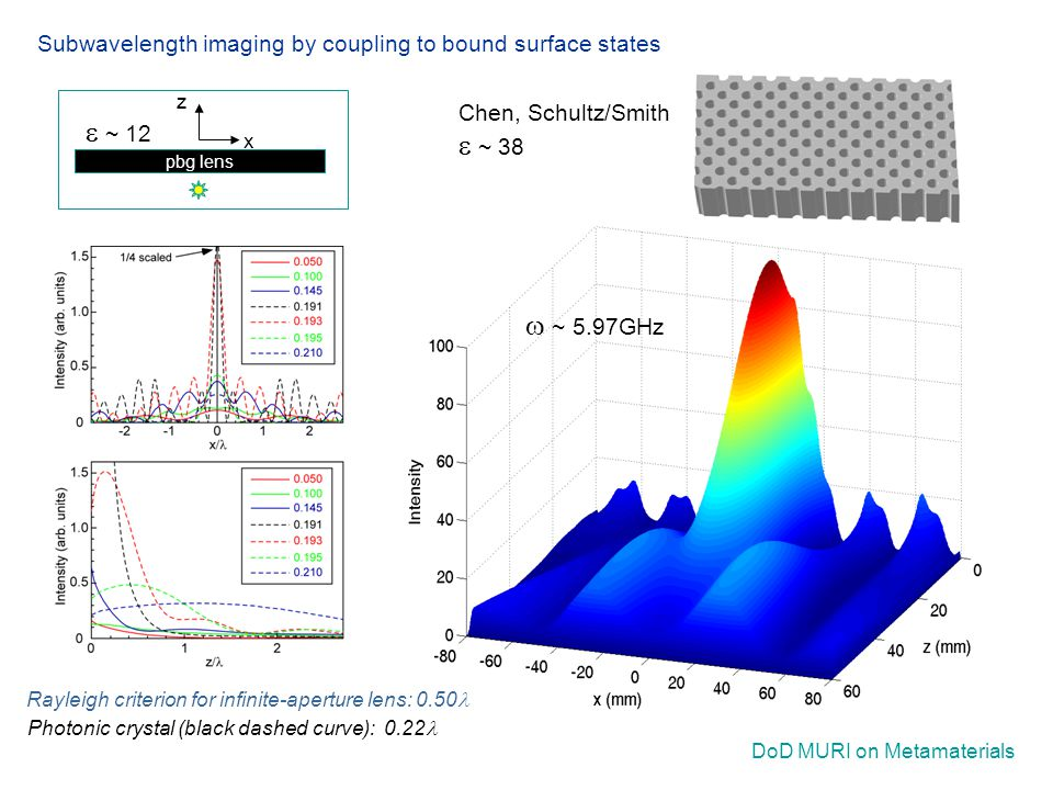 DoD MURI on Metamaterials pbg lens x z Subwavelength imaging by coupling to bound surface states  ~ 5.97GHz Photonic crystal (black dashed curve): 0.22 Rayleigh criterion for infinite-aperture lens: 0.50 Chen, Schultz/Smith  ~ 38  ~ 12
