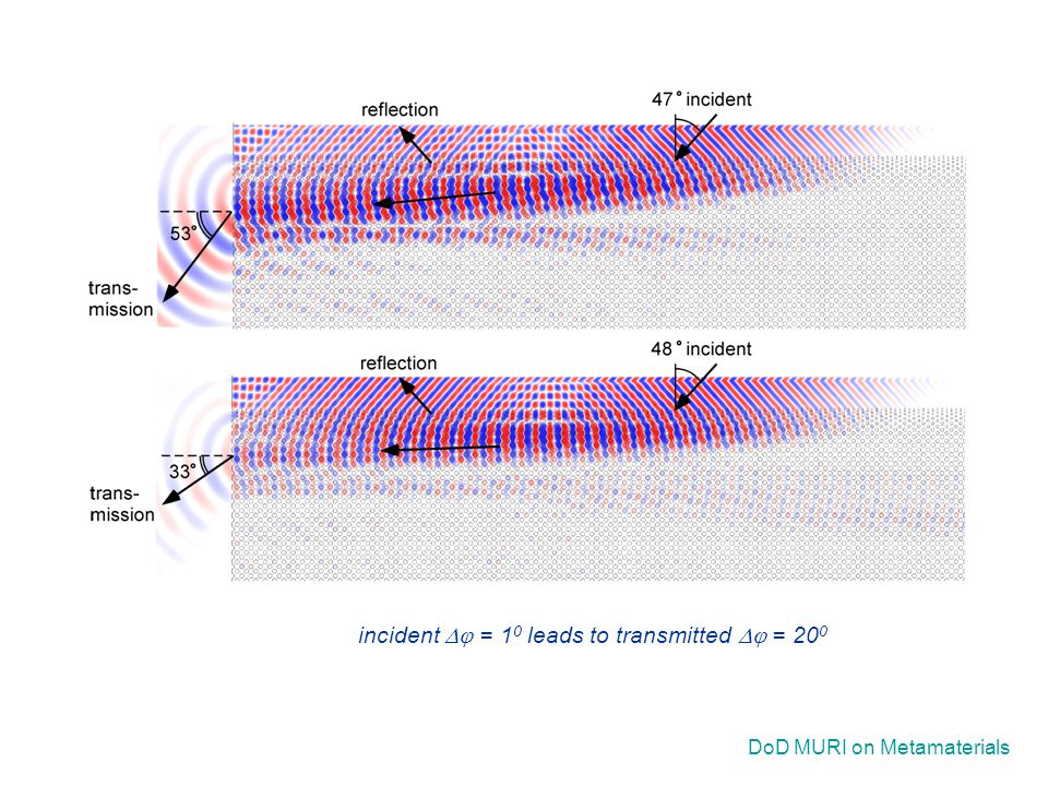 DoD MURI on Metamaterials incident  = 1 0 leads to transmitted  = 20 0