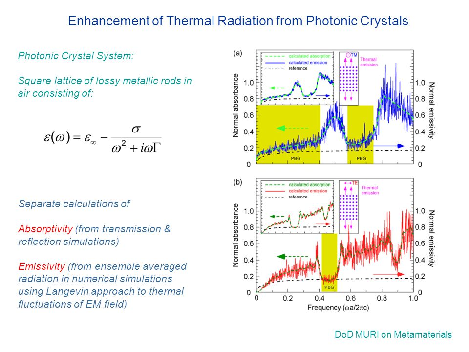 DoD MURI on Metamaterials Separate calculations of Absorptivity (from transmission & reflection simulations) Emissivity (from ensemble averaged radiation in numerical simulations using Langevin approach to thermal fluctuations of EM field) Enhancement of Thermal Radiation from Photonic Crystals Photonic Crystal System: Square lattice of lossy metallic rods in air consisting of: