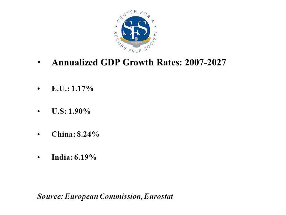 Annualized GDP Growth Rates: 2007-2027 E.U.: 1.17% U.S: 1.90% China: 8.24% India: 6.19% Source: European Commission, Eurostat